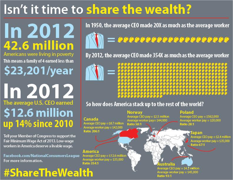 sharethewealth